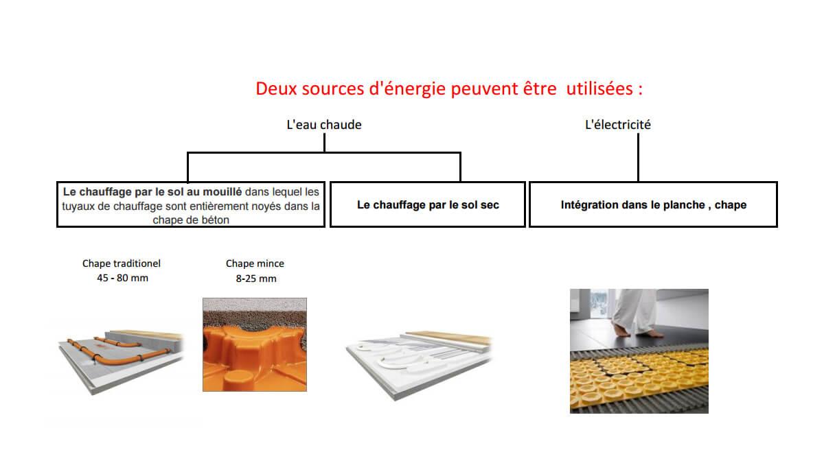 sources d'énergie
